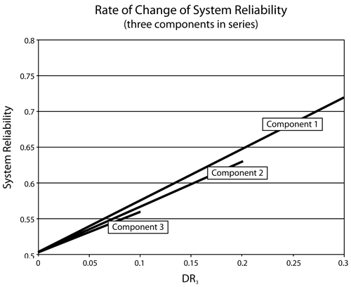 Rate of change of series system reliability when increasing the reliability of each component
