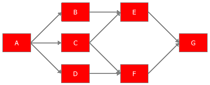 Example of a complex system