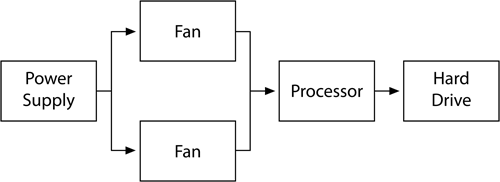 A simple reliability block diagram.