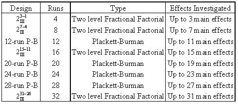 Highly fractional designs to investigate main effects.