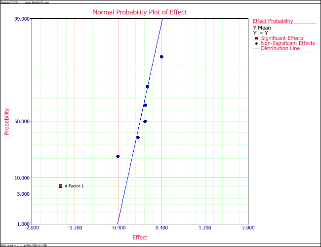 Normal probability plot of effects for the location model in the example.