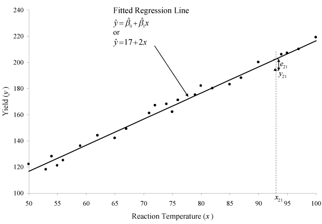 Simple Linear Regression Analysis - ReliaWiki