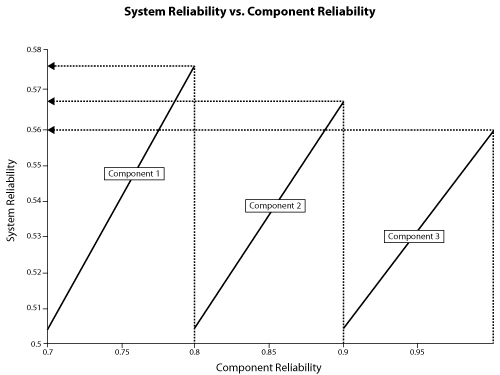 Effect of component reliability on the overall system reliability