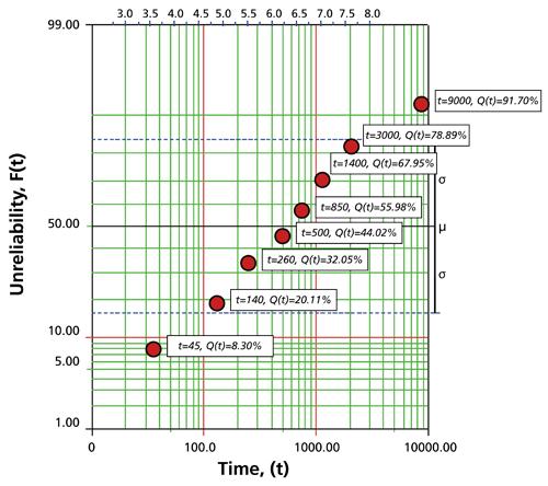 The Lognormal Distribution - ReliaWiki