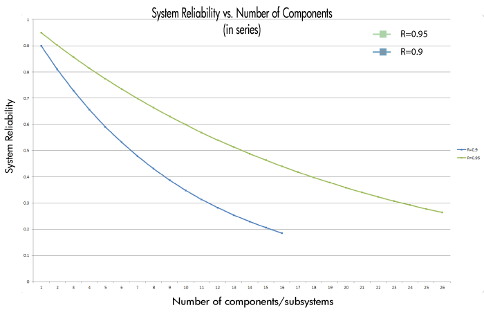 Effect of the number of component in a series configuration for two different cases