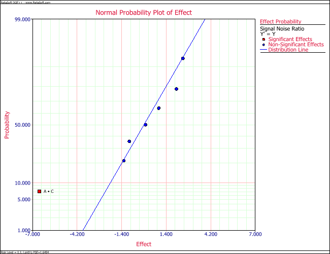 Normal probability plot of effects for the dispersion model in the example.