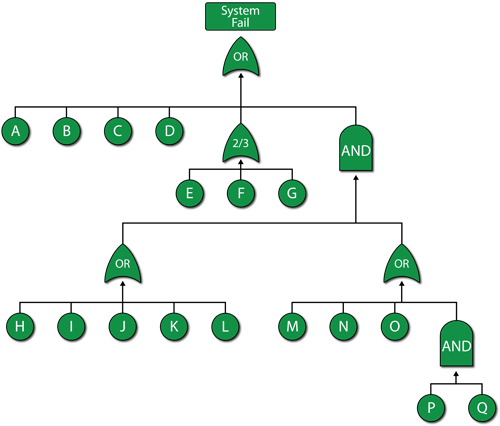 Fault Tree Diagrams And System Analysis Reliawiki