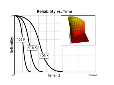 Behavior of the reliability function at different stress and constant parameter values.