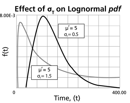 Lognormal Example 5 Data - ReliaWiki