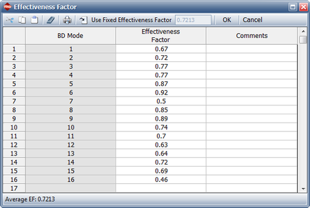 Effectiveness factors defined for each unique BD mode.