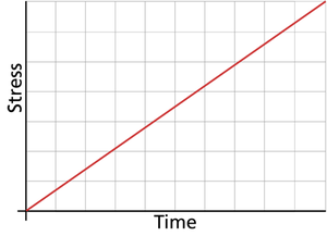 Graphical representation of a constantly increasing (or progressive) stress model.