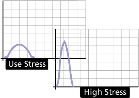 pdf at different stress levels