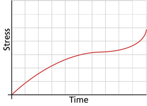Graphical representation of a completely time-dependent stress model.