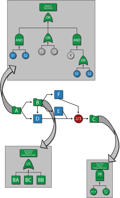 a hybrid solution using an rbd for the component and fault trees as  subdiagrams