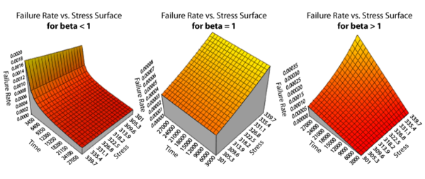 Failure rate function for , , and .