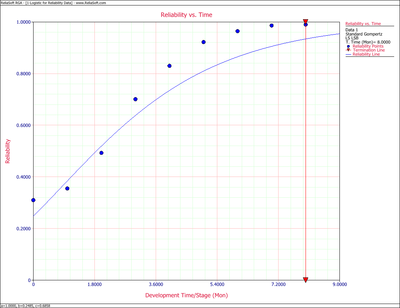 Gompertz Reliability vs. Time plot.