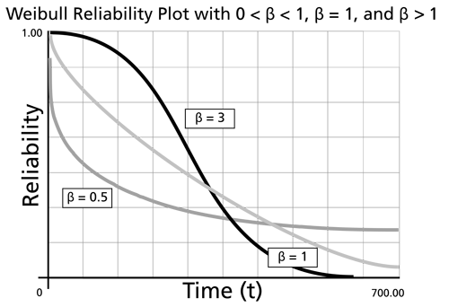The effect of values of [math]\beta\,\![/math] on the Weibull reliability plot.