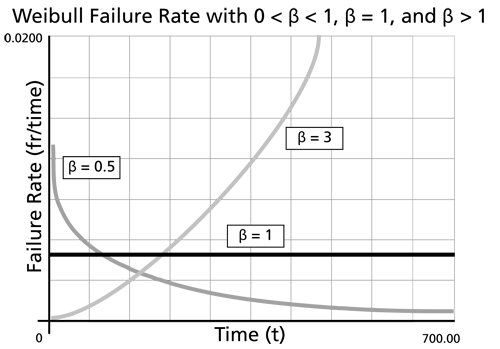The effect of [math]\beta\,\![/math] on the Weibull failure rate function.