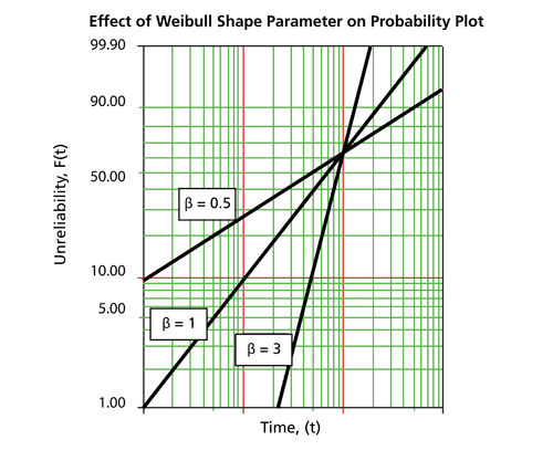 Effect on [math]\beta\,\![/math] on the cdf on the Weibull probability plot with a fixed value of [math]\eta\,\![/math]