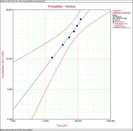 Weibull Distribution Example 3 RRY Confidence Plot.png