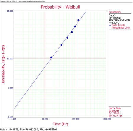Weibull Distribution Example 4 RRX Plot.png