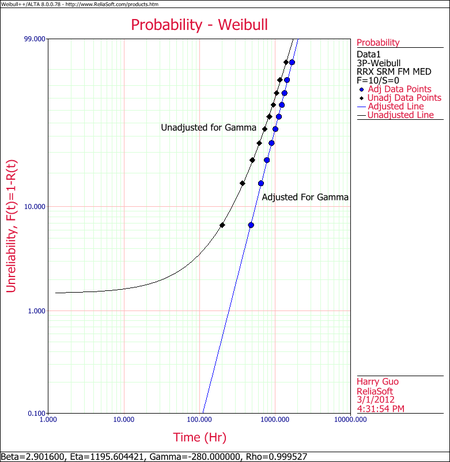 Weibull Distribution Example 19 Plot.png