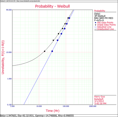 Weibull Distribution Example 4 Plot.png